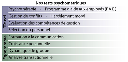 Comparaison de nos tests